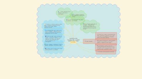 Mind Map: CARACTERÍSTICAS DE LA DIDÁCTICA DE LAS CIENCIAS SOCIALES