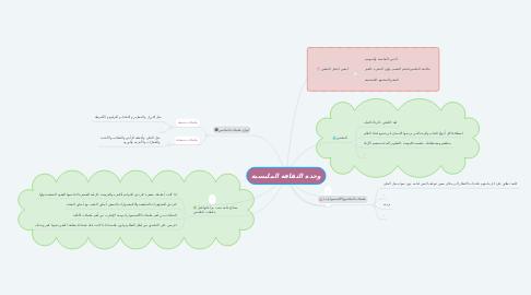Mind Map: وحدة الثقافة الملبسية