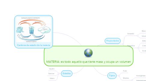 Mind Map: MATERIA: es todo aquello que tiene masa y ocupa un volumen