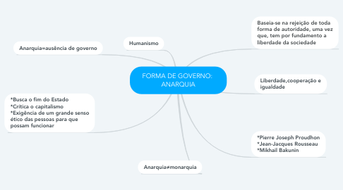 Mind Map: FORMA DE GOVERNO:  ANARQUIA