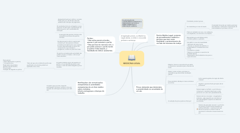 Mind Map: MEDICINA LEGAL