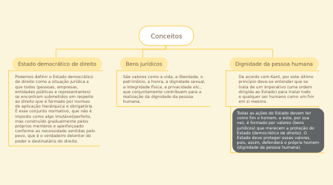 Mind Map: Conceitos