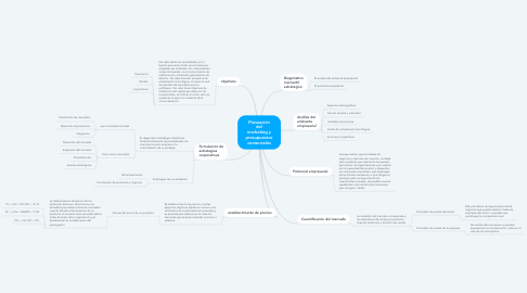 Mind Map: Planeación del marketing y presupuestos comerciales