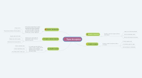 Mind Map: Tipos de sujeitos