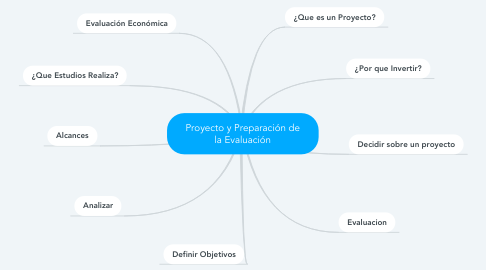 Mind Map: Proyecto y Preparación de la Evaluación