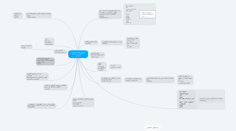 Mind Map: التيارات الفكرية المنحرفة و اثرها على المجتمع الاسلامي