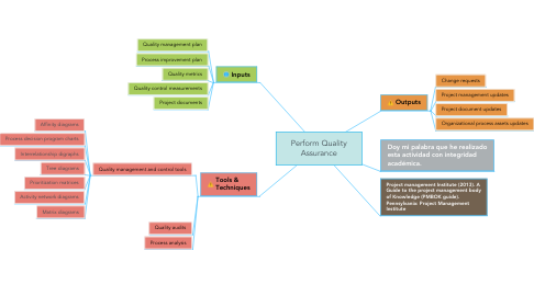 Mind Map: Perform Quality Assurance