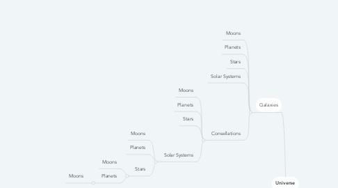 Mind Map: Universe