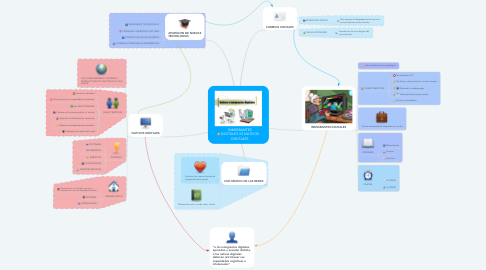 Mind Map: INMIGRANTES DIGITALES VS NATIVOS DIGITALES