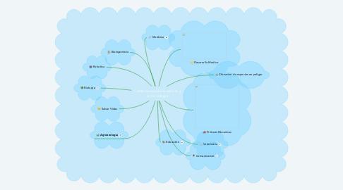 Mind Map: Correcto uso de la ciencia y la tecnologia