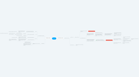 Mind Map: Busca