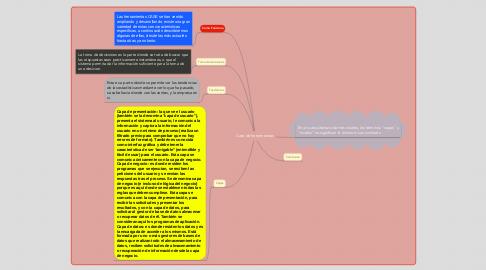 Mind Map: Caso de herramientas
