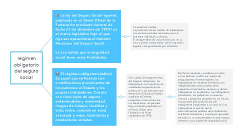 Mind Map: regimen obligatorio del seguro social