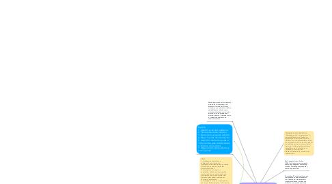 Mind Map: Investigaciòn de mercados