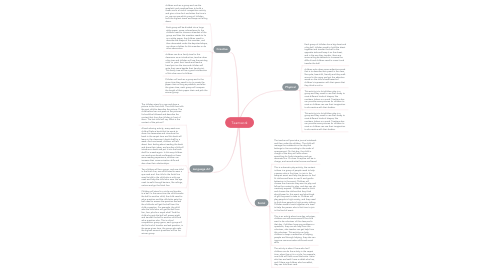 Mind Map: Teamwork
