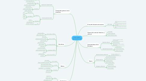 Mind Map: Edad media y prerrenacimiento