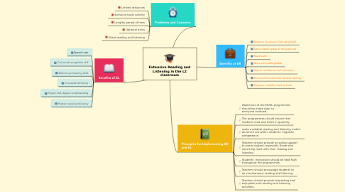 Mind Map: Extensive Reading and Listening in the L2 classroom