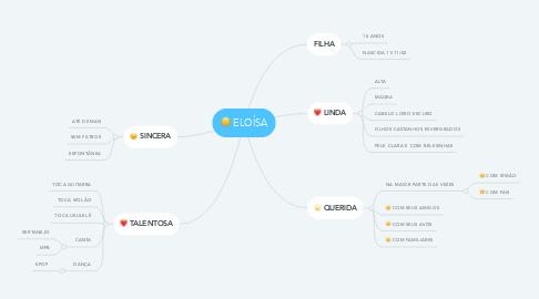 Mind Map: ELOÍSA