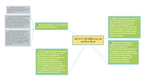 Mind Map: LEY 617 DE 2000 Ley de política fiscal