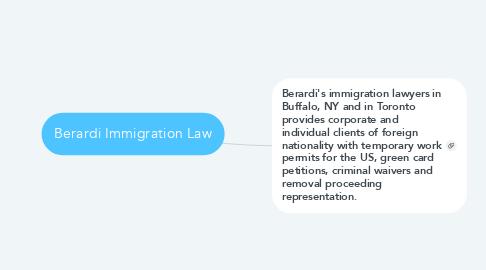 Mind Map: Berardi Immigration Law