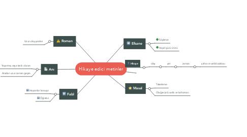 Mind Map: Hikaye edici metinler
