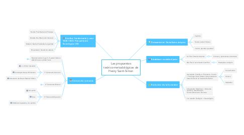 Mind Map: Las propuestas teórico-metodológicas de Henry Saint-Simon