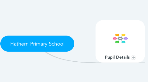 Mind Map: Hathern Primary School