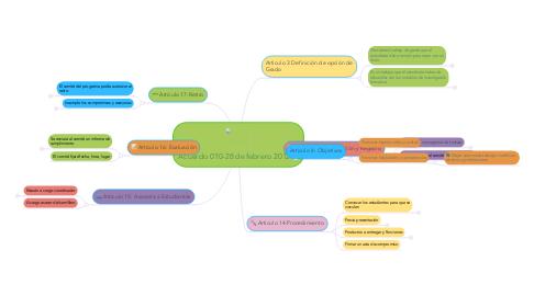 Mind Map: Acuerdo 010-28 de febrero 2012