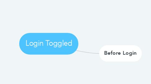 Mind Map: Login Toggled