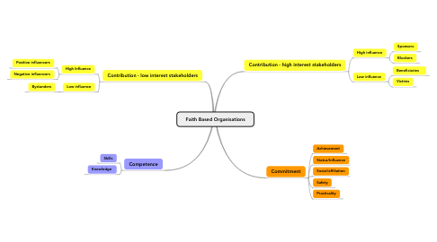 Mind Map: Faith Based Organisations