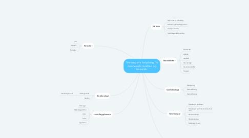 Mind Map: Teknologiens betydning for menneskets sundhed og levevilkår
