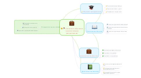 Mind Map: Стратегия обучения геологическим дисциплинам