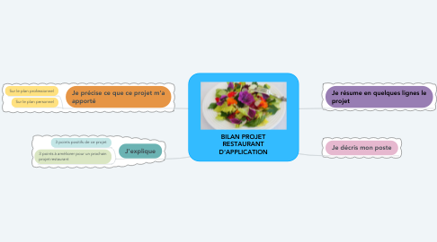 Mind Map: BILAN PROJET RESTAURANT D'APPLICATION