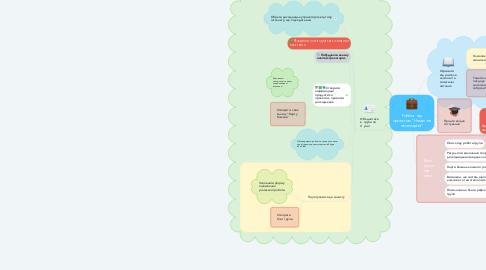 """Mind Map: Робота над проектом """"Намалюй свою мрію!"""""""