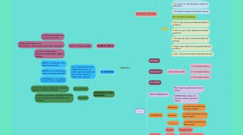 Mind Map: UNIDAD 8