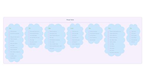 Mind Map: Phrasal Verbs