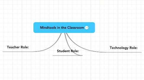 Mind Map: Mindtools in the Classroom