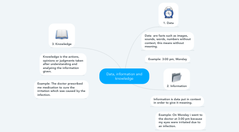 Mind Map: Data, information and knowledge