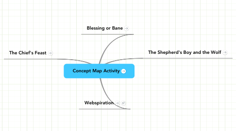 Mind Map: Concept Map Activity