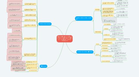 Mind Map: BẢNG KẾ HOẠCH QUẢN LÝ CÔNG TY MẮT KINH TUYẾT HÀ – CHUẨN BỊ : HUỲNH PHONG VŨ