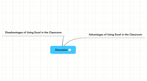 Mind Map: Discussion