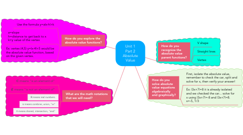 Mind Map: Unit 1 Part 2 Absolute Value