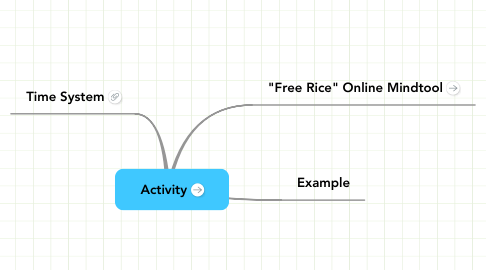 Mind Map: Activity