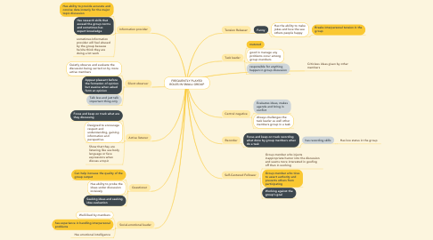 Mind Map: FREQUENTLY PLAYED ROLES IN SMALL GROUP