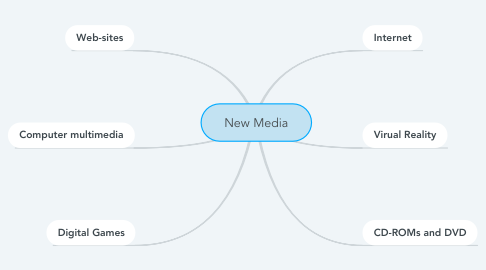 Mind Map: New Media