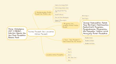 Mind Map: Konsep Pendidik Dan Landasan Hukum Pendidik