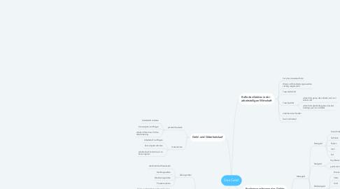 Mind Map: Das Geld