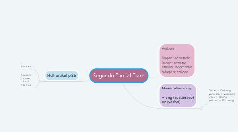 Mind Map: Segundo Parcial Franz