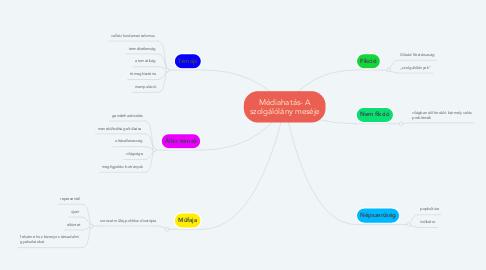 Mind Map: Médiahatás- A szolgálólány meséje