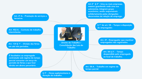 Mind Map: Direito do Trabalho / Consolidação das Leis do Trabalho